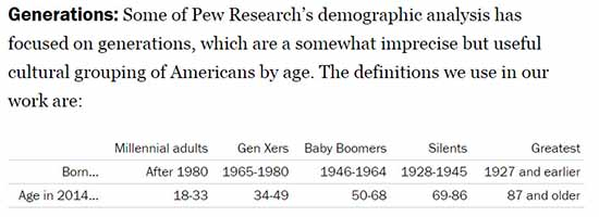 Pew research definitions of generations