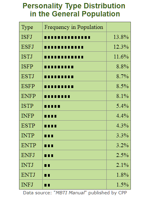 Frequency Of Each Personality Type In The Global Population